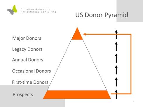 Spendenpyramide englisch Kopie